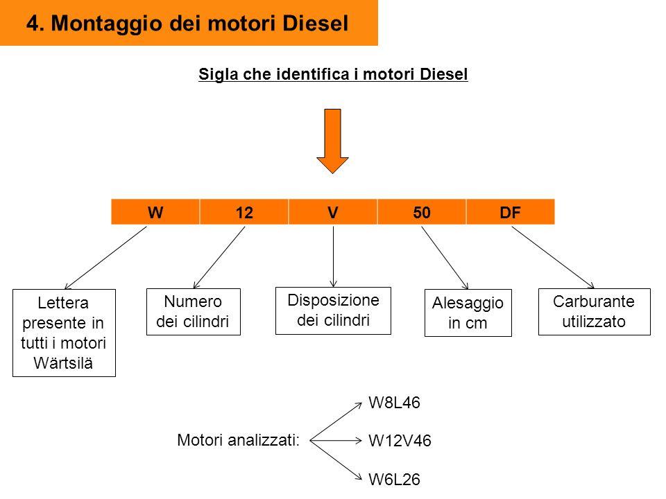 4. Montaggio dei motori Diesel W12 V50DF Sigla che identifica i motori Diesel Lettera presente in tutti i motori Wärtsilä Numero dei cilindri Disposiz
