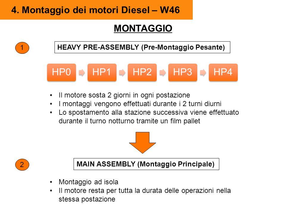 4. Montaggio dei motori Diesel – W46 MONTAGGIO HP0HP1HP2HP3HP4 HEAVY PRE-ASSEMBLY (Pre-Montaggio Pesante) 1 Il motore sosta 2 giorni in ogni postazion