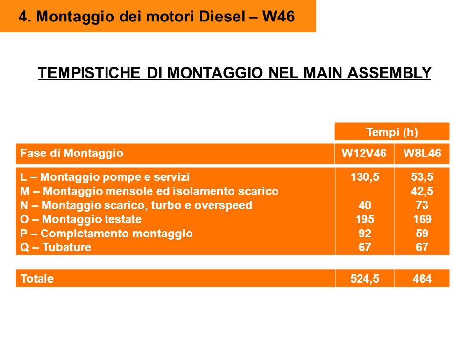 4. Montaggio dei motori Diesel – W46 TEMPISTICHE DI MONTAGGIO NEL MAIN ASSEMBLY Fase di MontaggioW12V46W8L46 L – Montaggio pompe e servizi M – Montagg