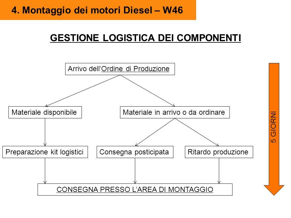 4. Montaggio dei motori Diesel – W46 GESTIONE LOGISTICA DEI COMPONENTI Arrivo dellOrdine di Produzione Materiale disponibileMateriale in arrivo o da o
