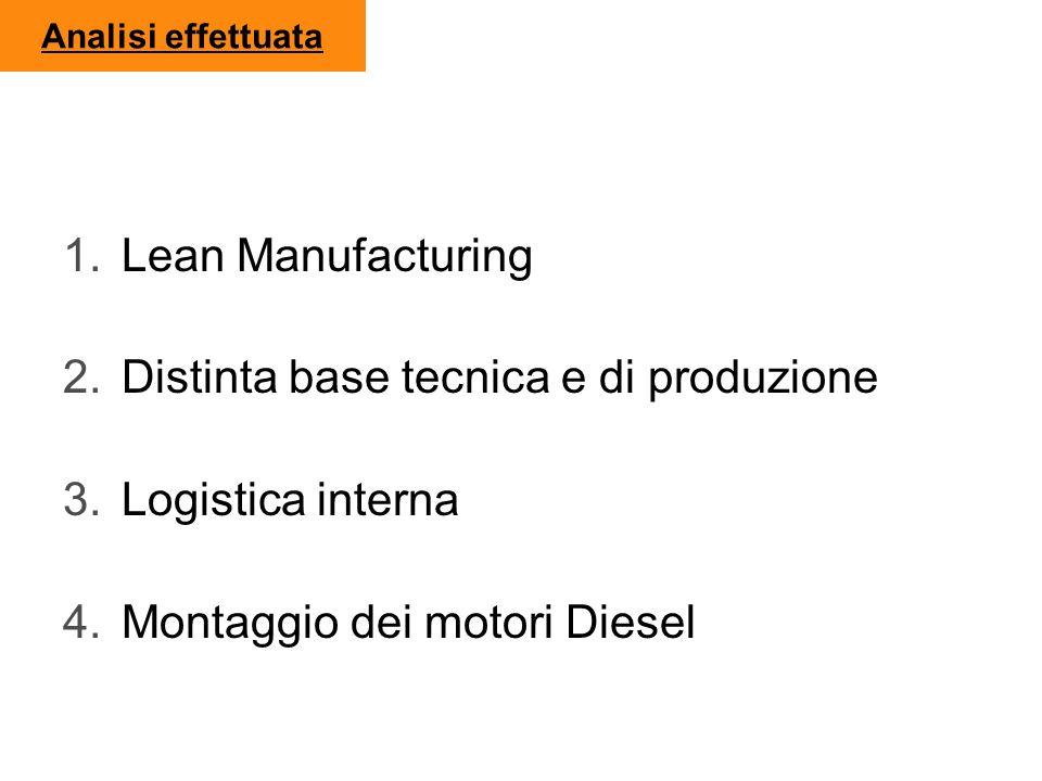 Analisi effettuata 1.Lean Manufacturing 2.Distinta base tecnica e di produzione 3.Logistica interna 4.Montaggio dei motori Diesel