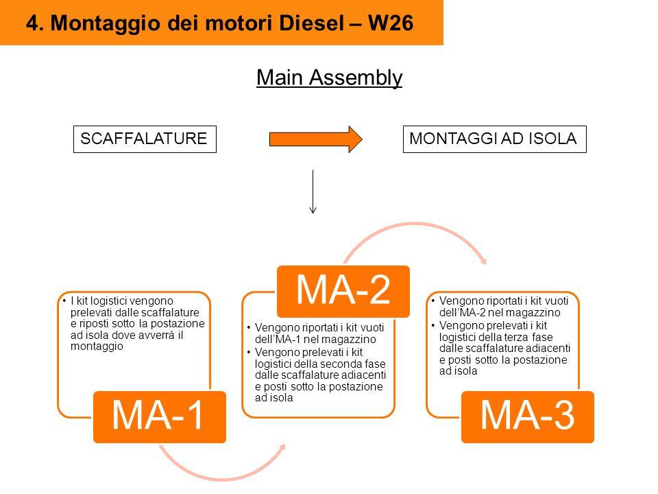 4. Montaggio dei motori Diesel – W26 SCAFFALATUREMONTAGGI AD ISOLA I kit logistici vengono prelevati dalle scaffalature e riposti sotto la postazione