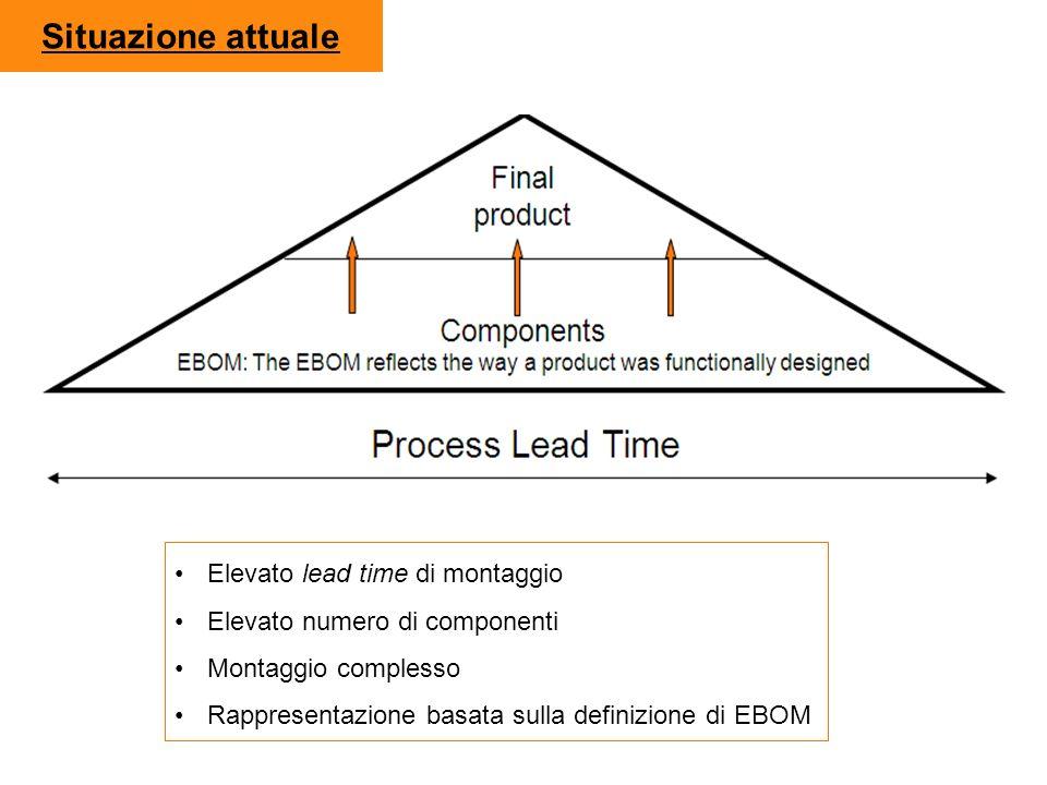 Situazione attuale Elevato lead time di montaggio Elevato numero di componenti Montaggio complesso Rappresentazione basata sulla definizione di EBOM