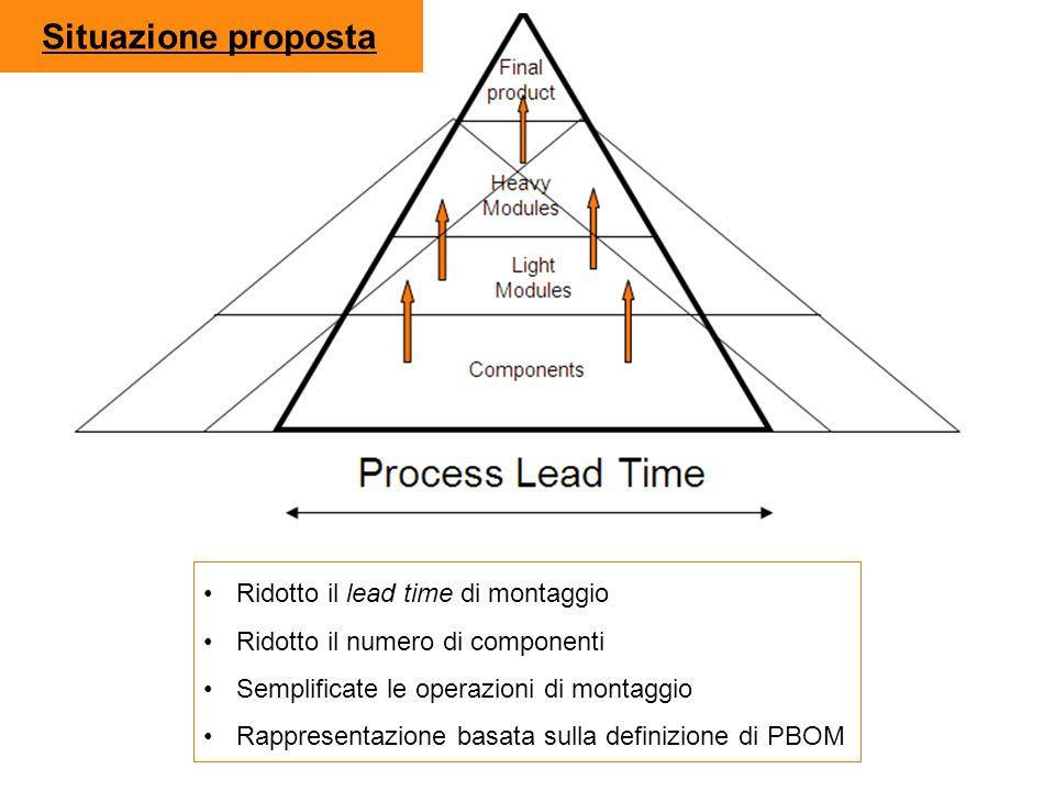 Ridotto il lead time di montaggio Ridotto il numero di componenti Semplificate le operazioni di montaggio Rappresentazione basata sulla definizione di