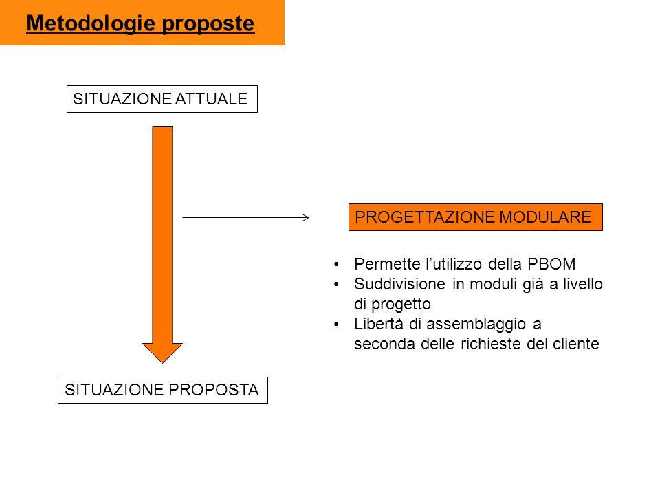 Metodologie proposte SITUAZIONE ATTUALE SITUAZIONE PROPOSTA PROGETTAZIONE MODULARE Permette lutilizzo della PBOM Suddivisione in moduli già a livello
