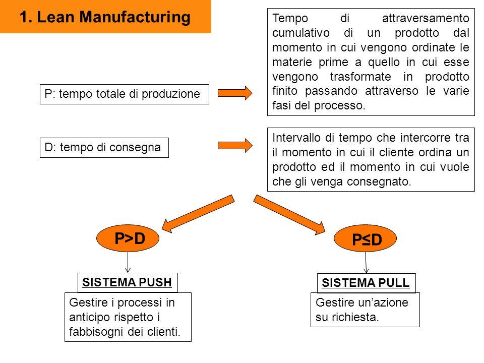 P>D 1. Lean Manufacturing P: tempo totale di produzione D: tempo di consegna Tempo di attraversamento cumulativo di un prodotto dal momento in cui ven