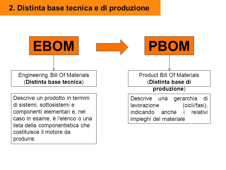 2. Distinta base tecnica e di produzione EBOMPBOM Engineering Bill Of Materials (Distinta base tecnica) Product Bill Of Materials (Distinta base di pr