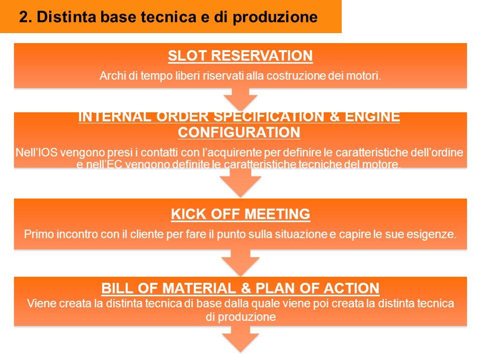 2. Distinta base tecnica e di produzione SLOT RESERVATION Archi di tempo liberi riservati alla costruzione dei motori. INTERNAL ORDER SPECIFICATION &