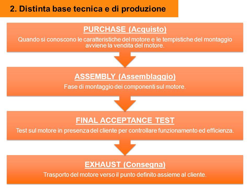 2. Distinta base tecnica e di produzione EXHAUST (Consegna) Trasporto del motore verso il punto definito assieme al cliente. FINAL ACCEPTANCE TEST Tes