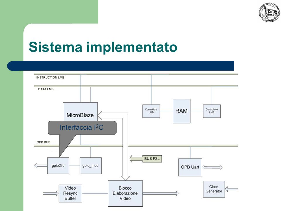 Sistema implementato Interfaccia I 2 C