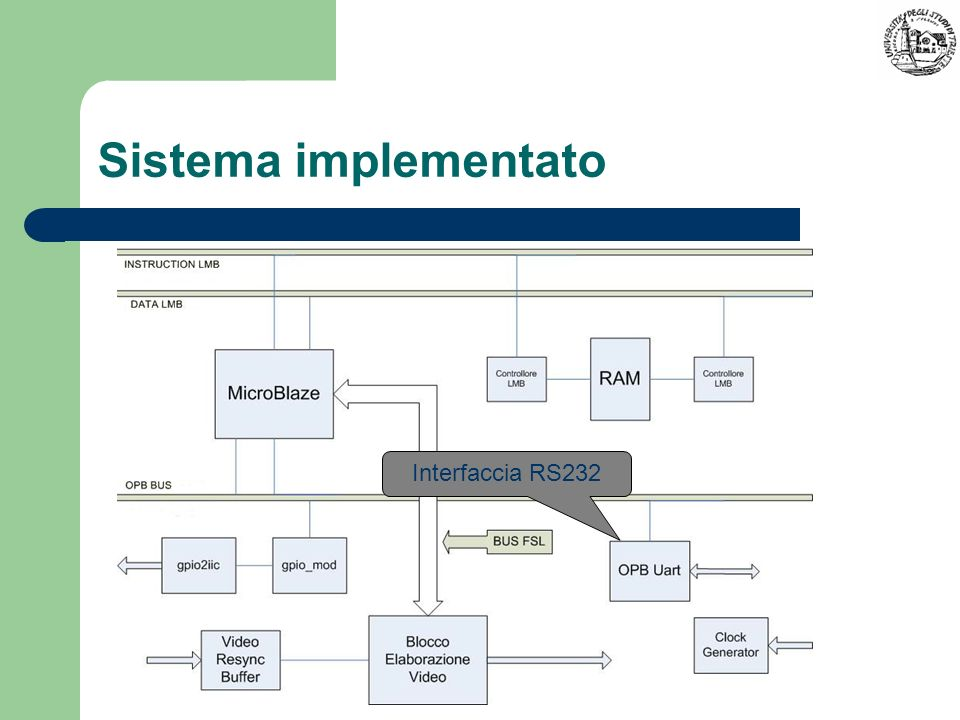 Sistema implementato Interfaccia RS232