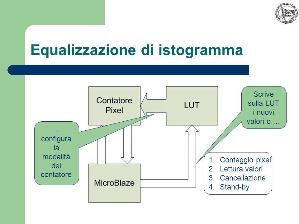 Equalizzazione di istogramma Scrive sulla LUT i nuovi valori o … … configura la modalità del contatore 1.Conteggio pixel 2.Lettura valori 3.Cancellazi