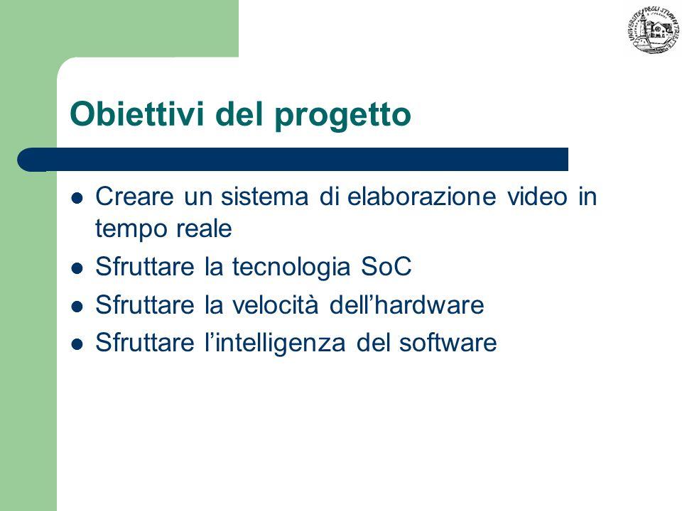 Obiettivi del progetto Creare un sistema di elaborazione video in tempo reale Sfruttare la tecnologia SoC Sfruttare la velocità dellhardware Sfruttare
