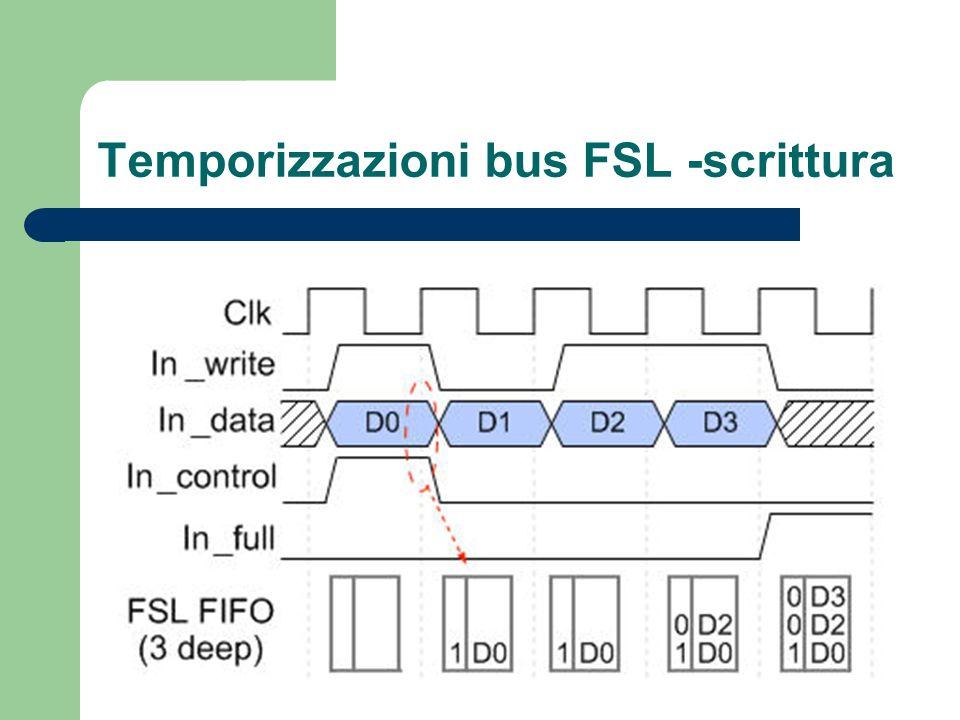 Temporizzazioni bus FSL -scrittura