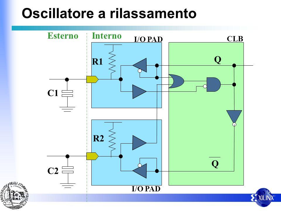 Oscillatore a rilassamento C1 C2 R1 R2 Q Q InternoEsterno I/O PAD CLB