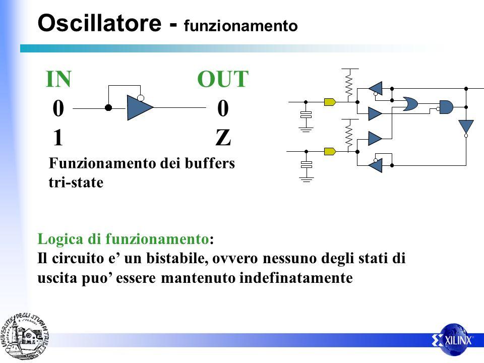 Oscillatore - funzionamento IN 0 1 OUT 0 Z Funzionamento dei buffers tri-state Logica di funzionamento: Il circuito e un bistabile, ovvero nessuno deg