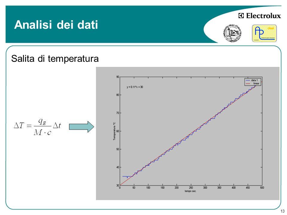 13 Analisi dei dati Salita di temperatura