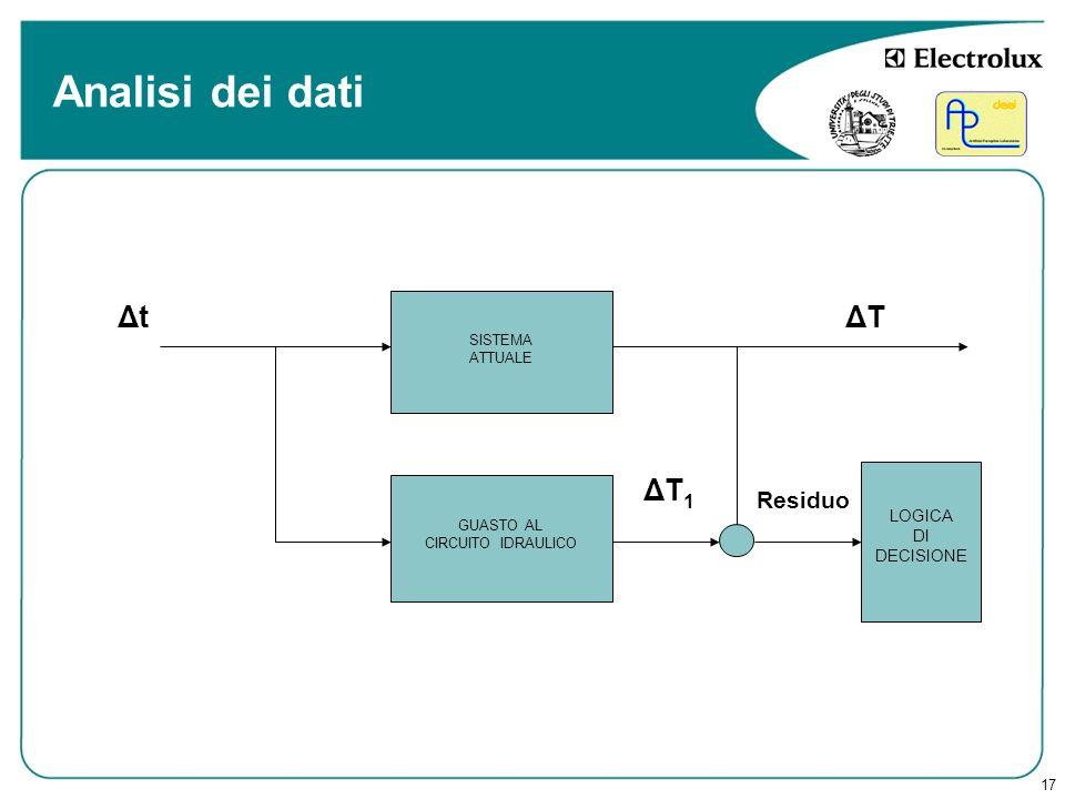 17 Analisi dei dati Δt GUASTO AL CIRCUITO IDRAULICO ΔT 1 SISTEMA ATTUALE ΔT LOGICA DI DECISIONE Residuo
