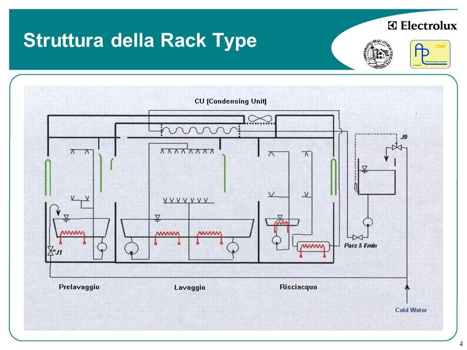 4 Struttura della Rack Type