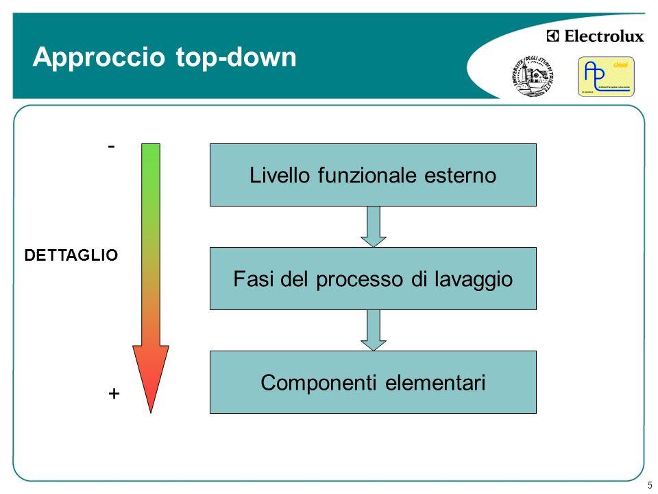 5 Approccio top-down Livello funzionale esterno Componenti elementari Fasi del processo di lavaggio DETTAGLIO + -
