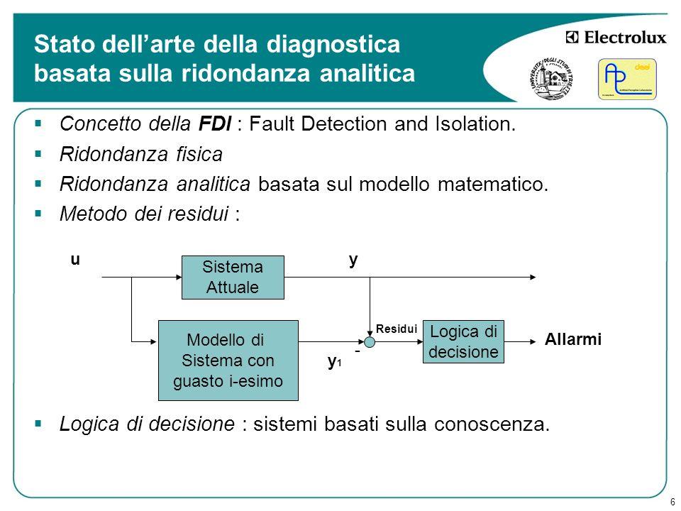 6 Stato dellarte della diagnostica basata sulla ridondanza analitica Concetto della FDI Concetto della FDI : Fault Detection and Isolation. Ridondanza