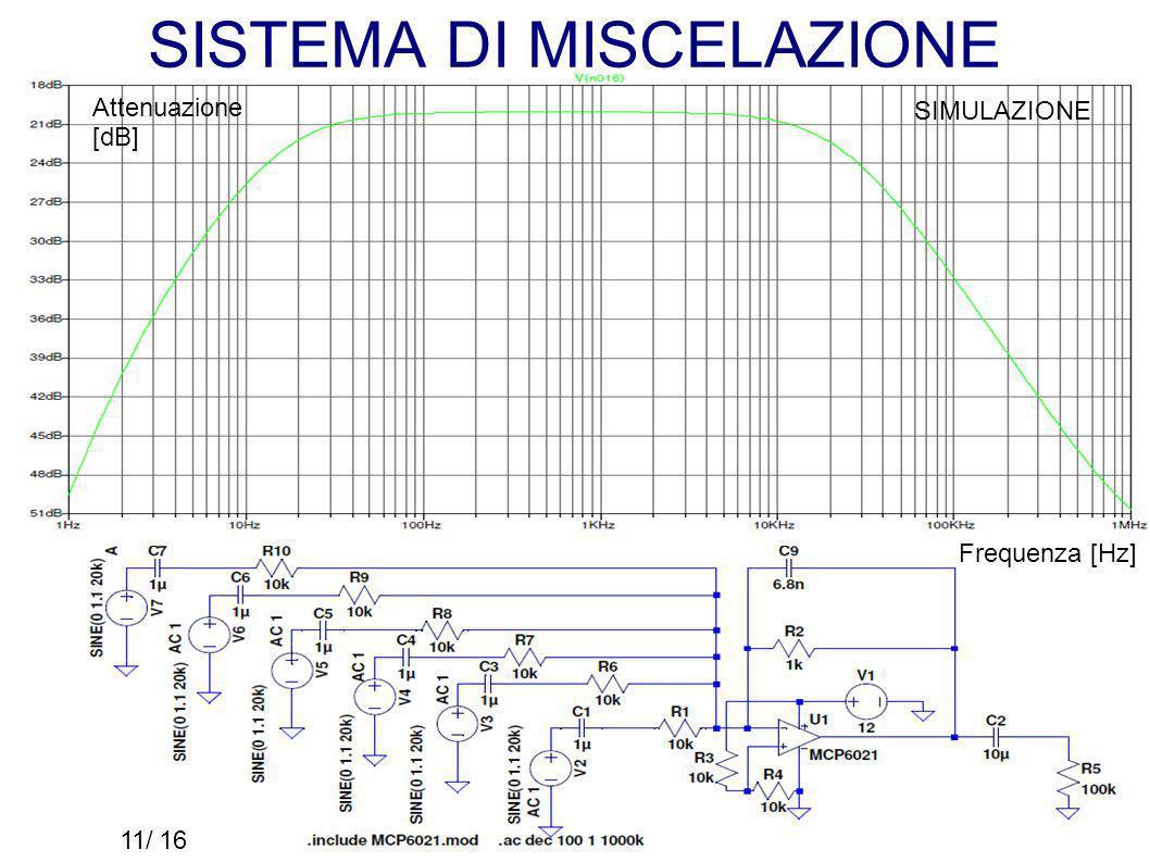 SISTEMA DI MISCELAZIONE SIMULAZIONE Frequenza [Hz] Attenuazione [dB] 11/16