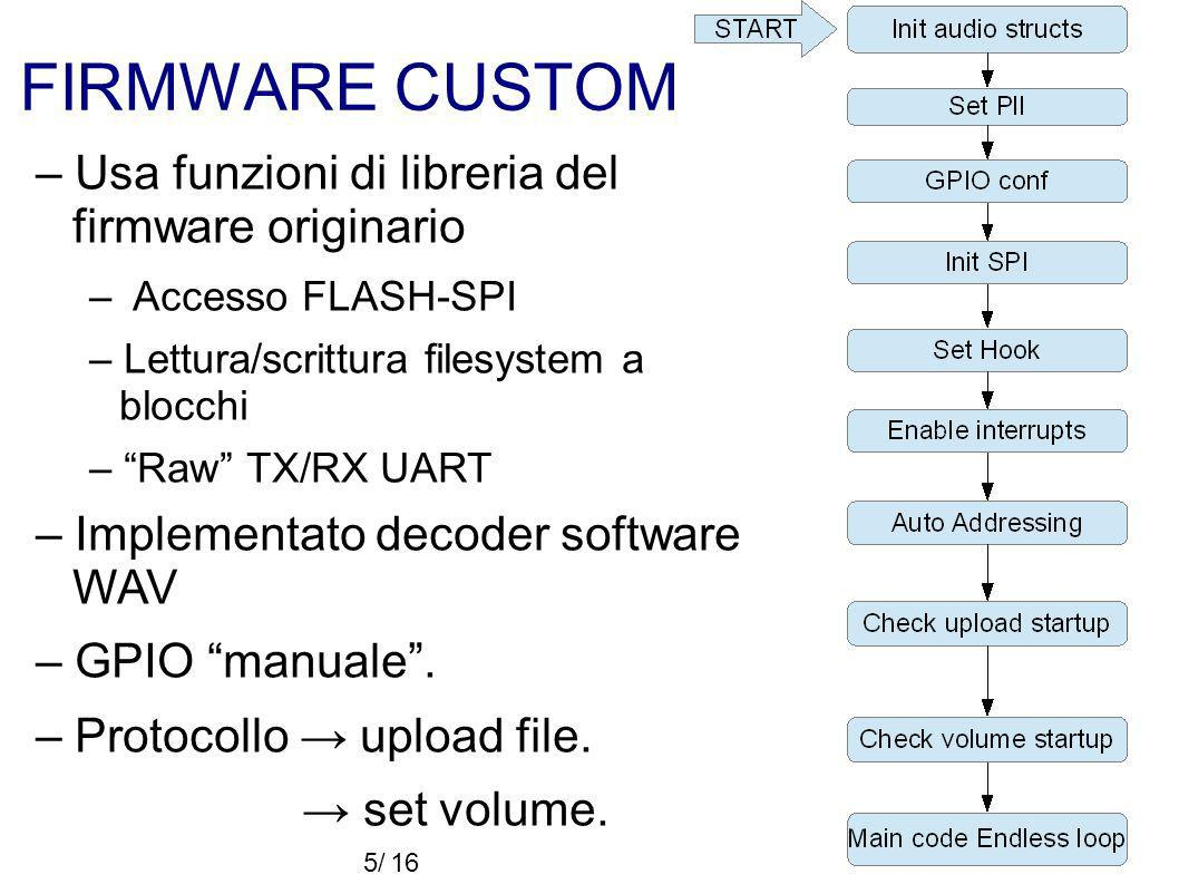 FIRMWARE CUSTOM – Usa funzioni di libreria del firmware originario – Accesso FLASH-SPI – Lettura/scrittura filesystem a blocchi – Raw TX/RX UART – Implementato decoder software WAV – GPIO manuale.
