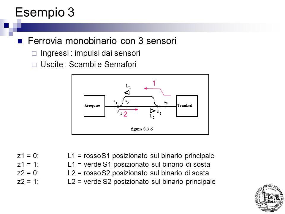 Esempio 3 Ferrovia monobinario con 3 sensori Ingressi : impulsi dai sensori Uscite : Scambi e Semafori 1 2 z1 = 0:L1 = rossoS1 posizionato sul binario