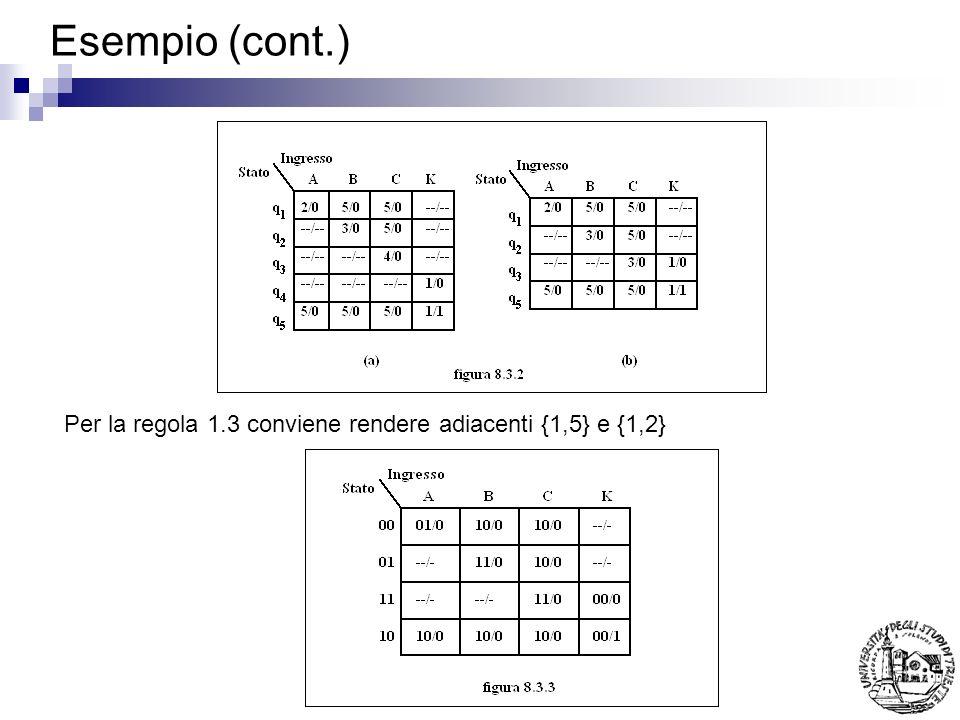 Esempio (cont.) Per la regola 1.3 conviene rendere adiacenti {1,5} e {1,2}