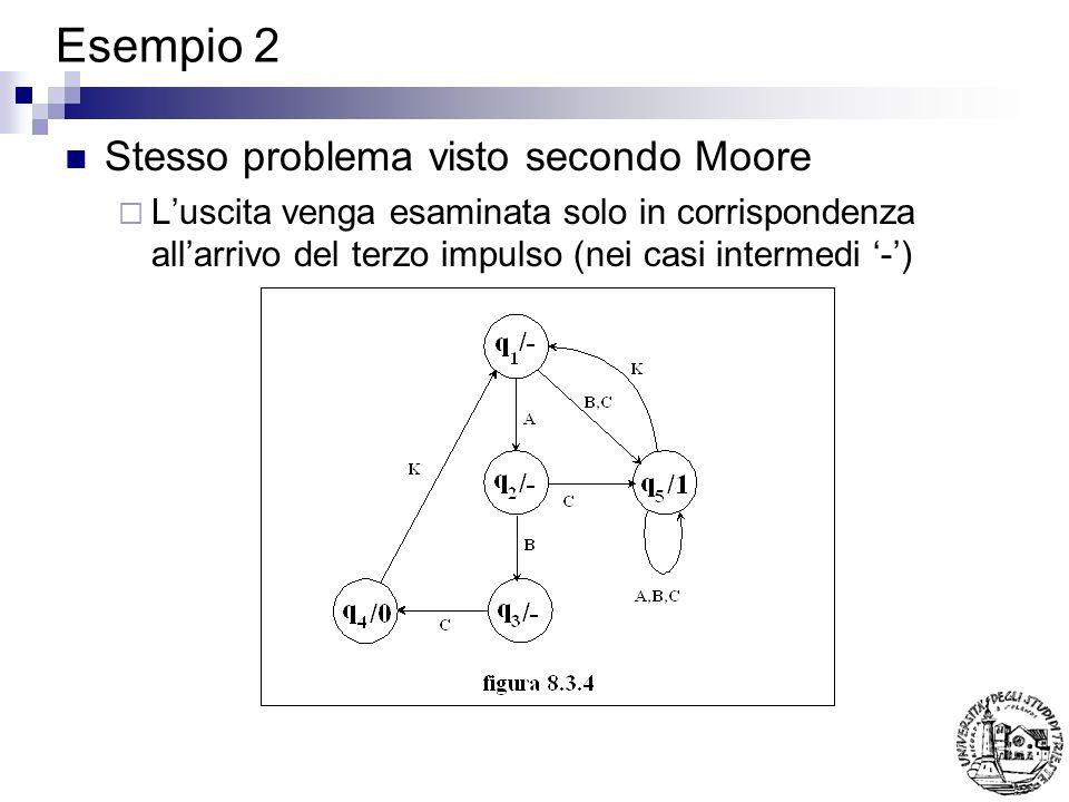 Esempio 2 Stesso problema visto secondo Moore Luscita venga esaminata solo in corrispondenza allarrivo del terzo impulso (nei casi intermedi -)