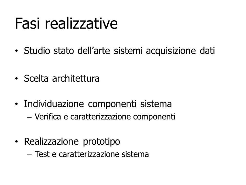 Architettura del sistema Condizionamento del segnale Conversione A/D Logica di controllo ed elaborazione Visualizzazione Segnale di ingresso Isolamento Bus I2C