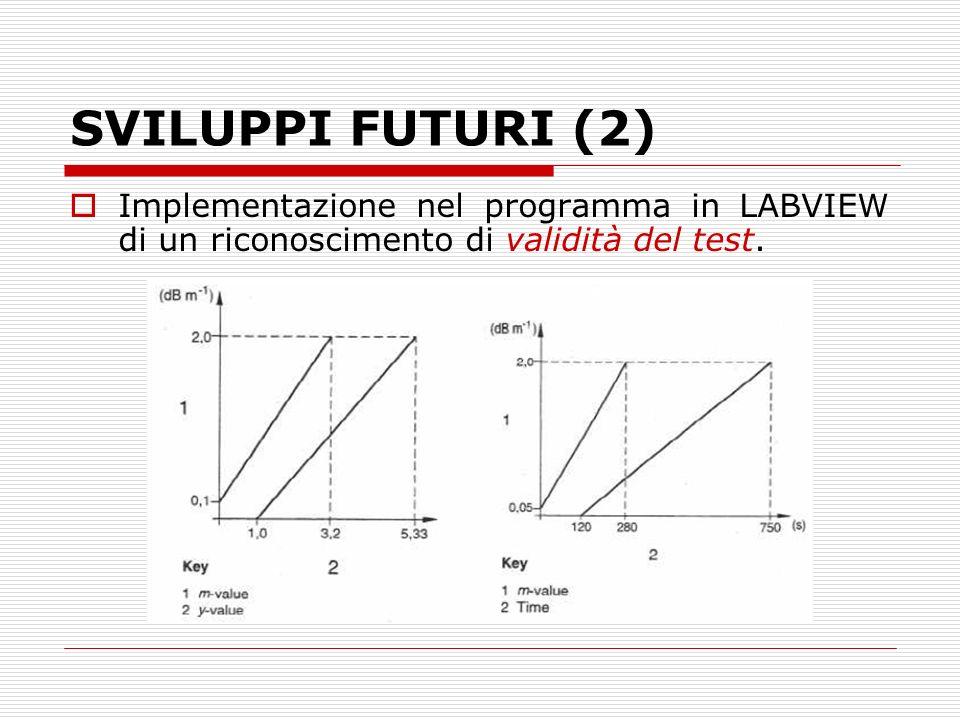 SVILUPPI FUTURI (2) Implementazione nel programma in LABVIEW di un riconoscimento di validità del test.