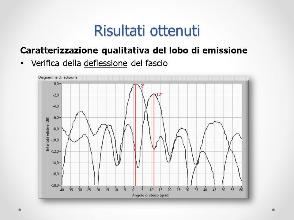 Risultati ottenuti Caratterizzazione qualitativa del lobo di emissione Verifica della deflessione del fascio