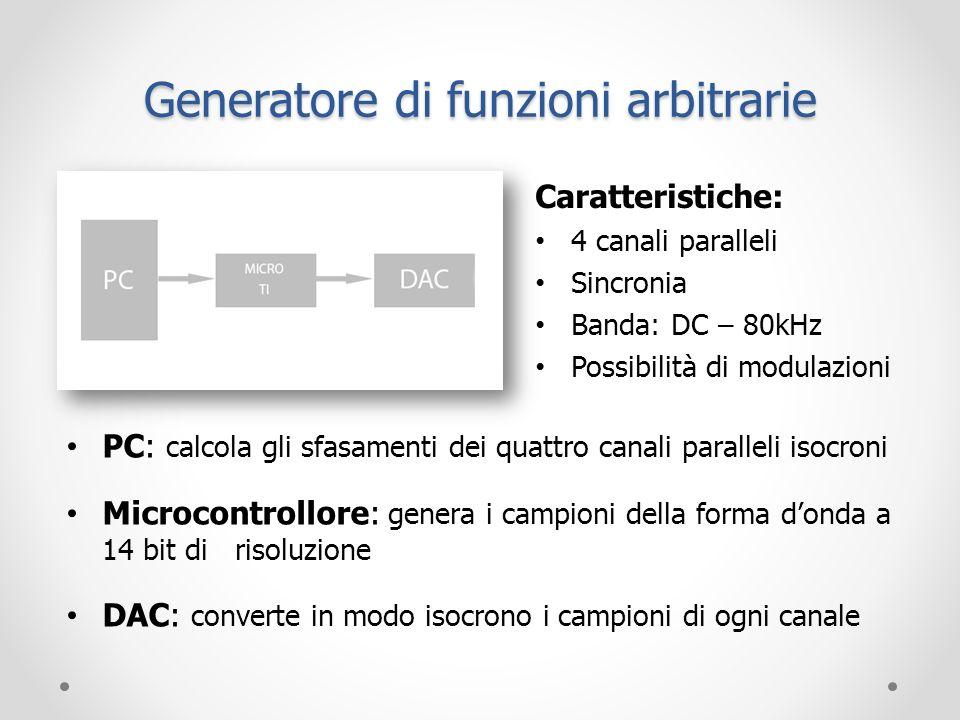 Generatore di funzioni arbitrarie PC: calcola gli sfasamenti dei quattro canali paralleli isocroni Microcontrollore: genera i campioni della forma don
