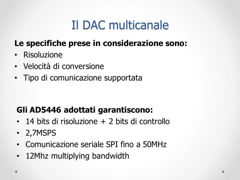 Le specifiche prese in considerazione sono: Risoluzione Velocità di conversione Tipo di comunicazione supportata Gli AD5446 adottati garantiscono: 14