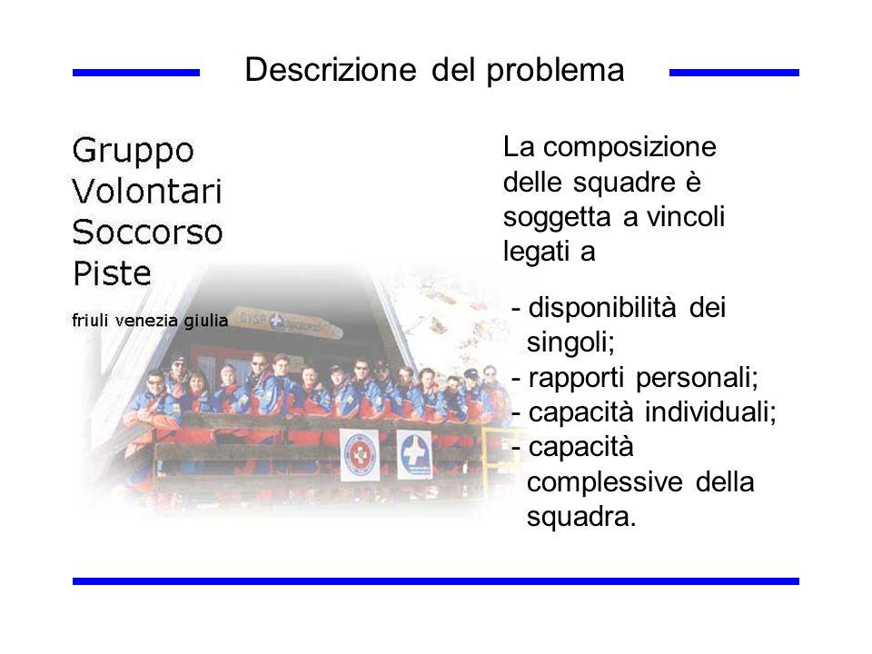 La composizione delle squadre è soggetta a vincoli legati a - disponibilità dei singoli; - rapporti personali; - capacità individuali; - capacità comp