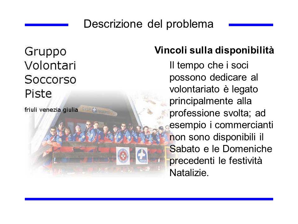 Descrizione del problema Vincoli sulla disponibilità Il tempo che i soci possono dedicare al volontariato è legato principalmente alla professione svo
