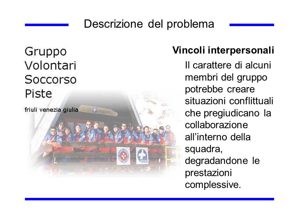 Descrizione del problema Vincoli interpersonali Il carattere di alcuni membri del gruppo potrebbe creare situazioni conflittuali che pregiudicano la c