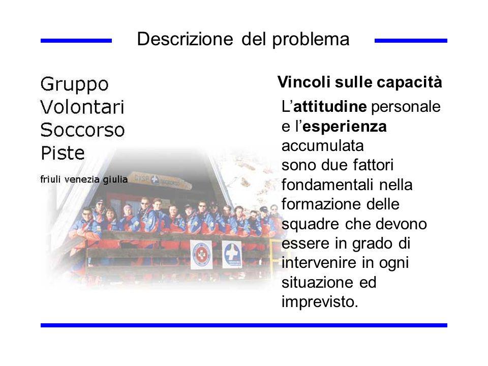 Descrizione del problema Vincoli sulle capacità Lattitudine personale e lesperienza accumulata sono due fattori fondamentali nella formazione delle sq