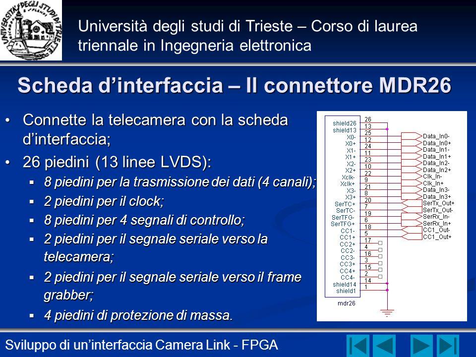 Sviluppo di uninterfaccia Camera Link - FPGA Università degli studi di Trieste – Corso di laurea triennale in Ingegneria elettronica Scheda dinterfacc