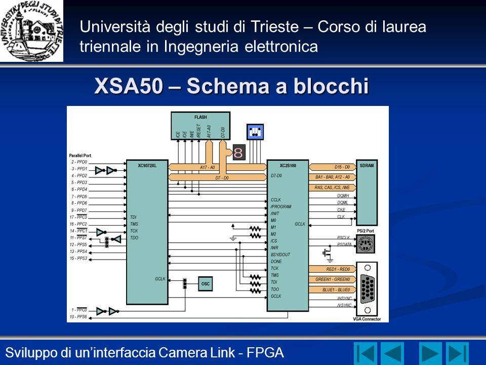 Sviluppo di uninterfaccia Camera Link - FPGA Università degli studi di Trieste – Corso di laurea triennale in Ingegneria elettronica XSA50 – Schema a