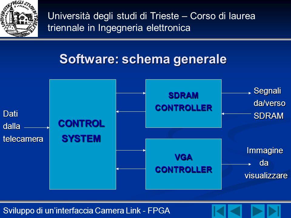 Sviluppo di uninterfaccia Camera Link - FPGA Università degli studi di Trieste – Corso di laurea triennale in Ingegneria elettronica Software: schema