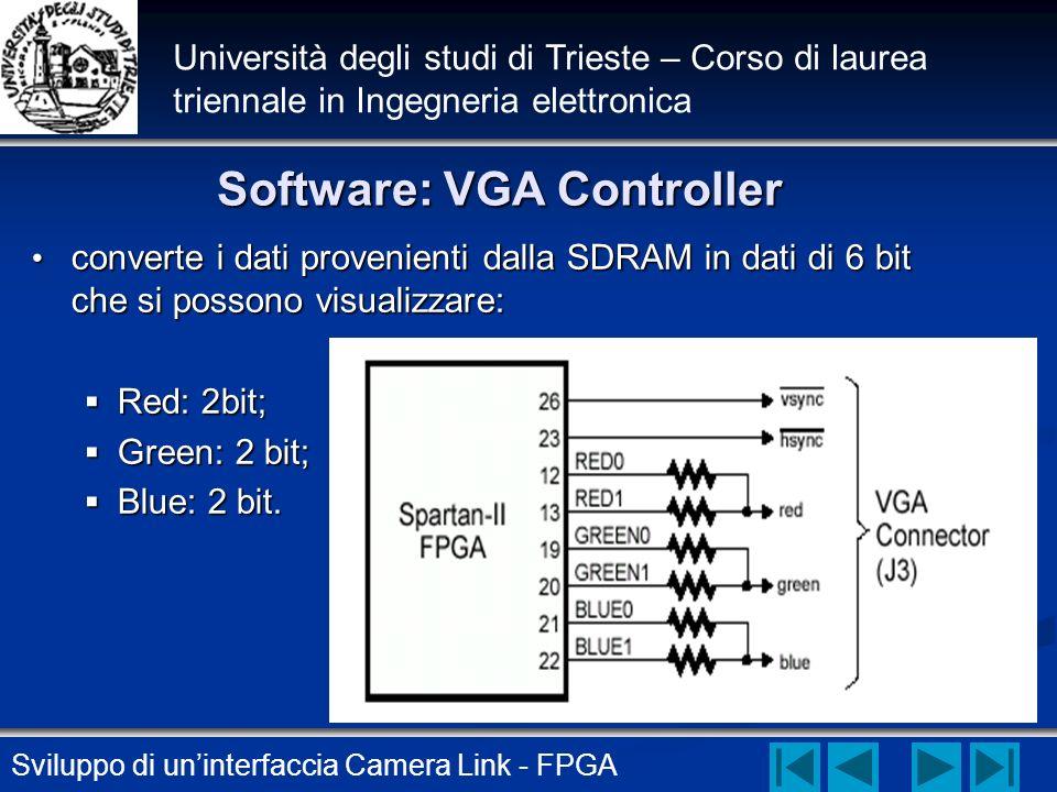 Sviluppo di uninterfaccia Camera Link - FPGA Università degli studi di Trieste – Corso di laurea triennale in Ingegneria elettronica Software: VGA Con