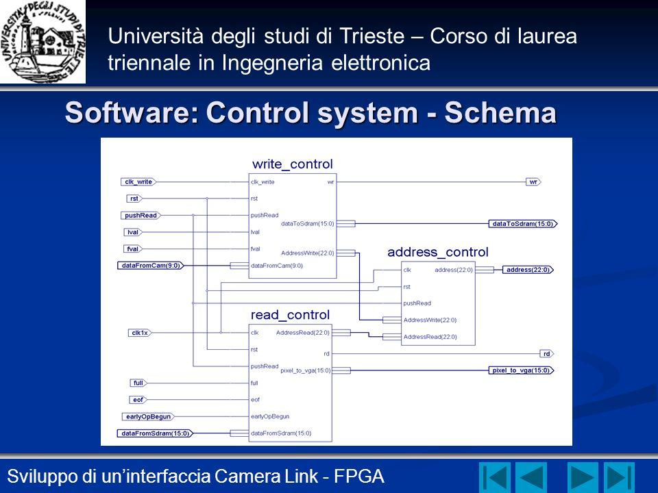 Sviluppo di uninterfaccia Camera Link - FPGA Università degli studi di Trieste – Corso di laurea triennale in Ingegneria elettronica Software: Control