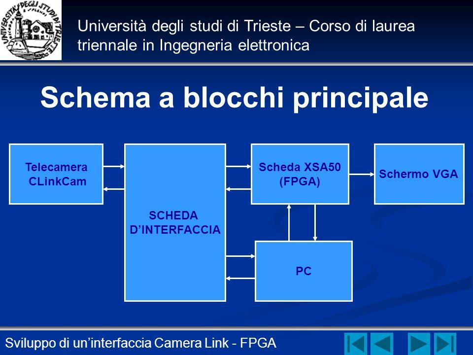 Sviluppo di uninterfaccia Camera Link - FPGA Università degli studi di Trieste – Corso di laurea triennale in Ingegneria elettronica Telecamera CLinkC
