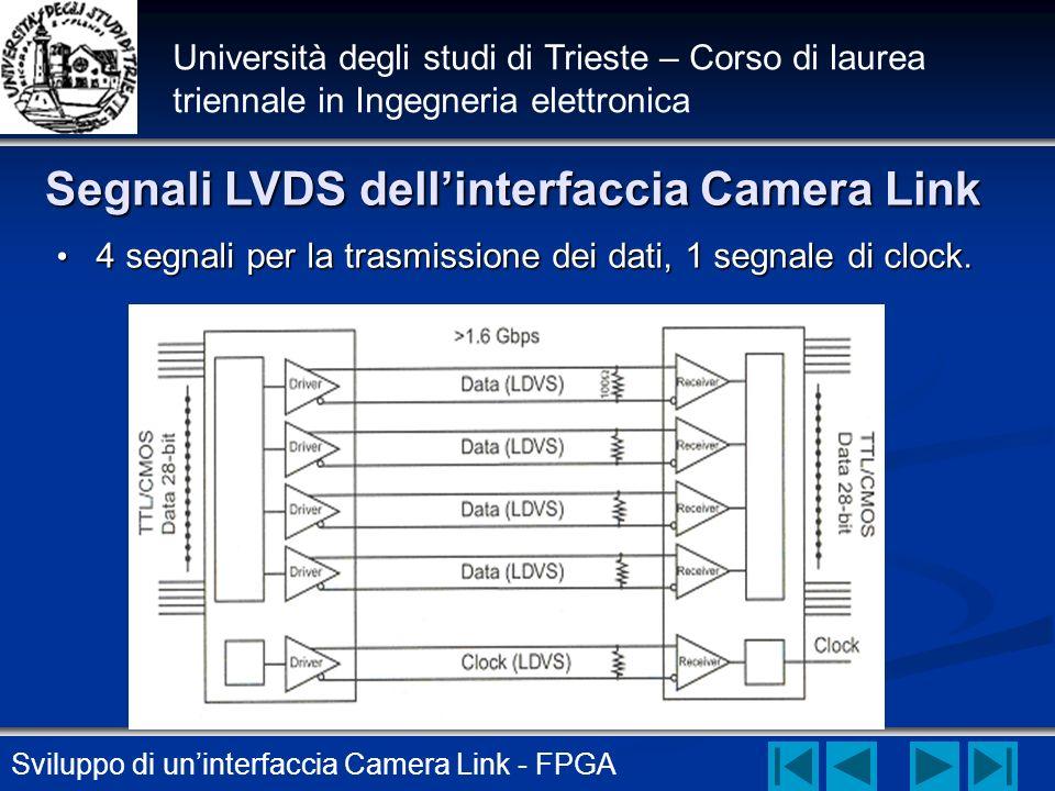 Sviluppo di uninterfaccia Camera Link - FPGA Università degli studi di Trieste – Corso di laurea triennale in Ingegneria elettronica Segnali LVDS dell