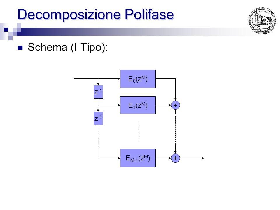 Decomposizione Polifase Più genericamente (I Tipo): Essendo e 0 (n) la versione decimata di h(n) vale la seguente proprietà