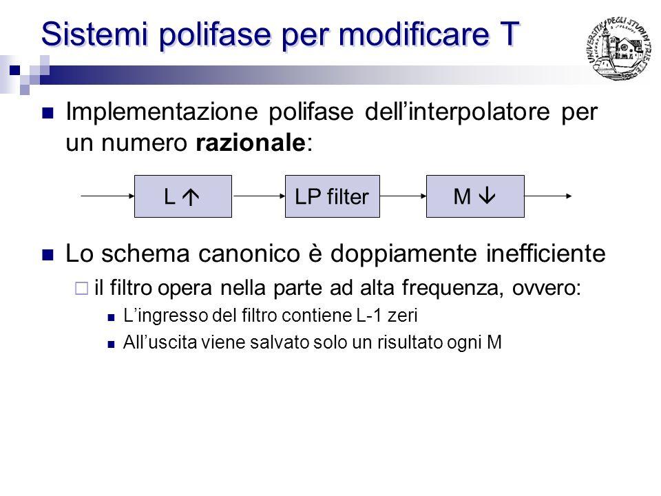 Sistemi polifase per modificare T Implementazione polifase dellinterpolatore: R 0 (z 2 ) R 1 (z 2 ) z -1 + 2 x(n) R 0 (z) R 1 (z) z -1 + 2 2 x(n) I fi