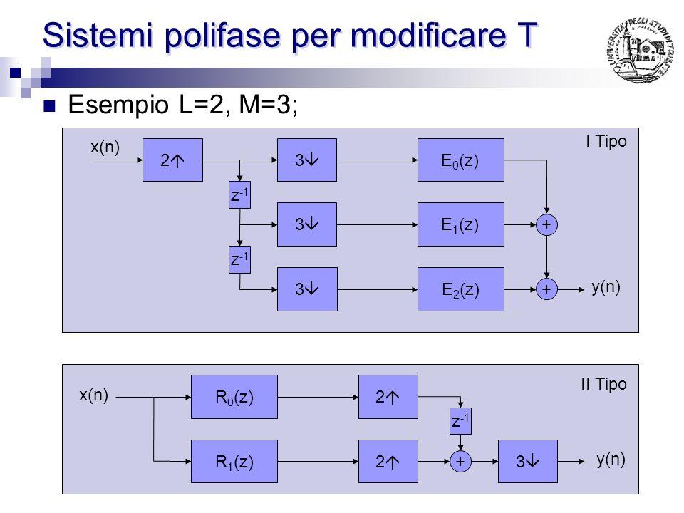 Sistemi polifase per modificare T Implementazione polifase dellinterpolatore per un numero razionale: Lo schema canonico è doppiamente inefficiente il