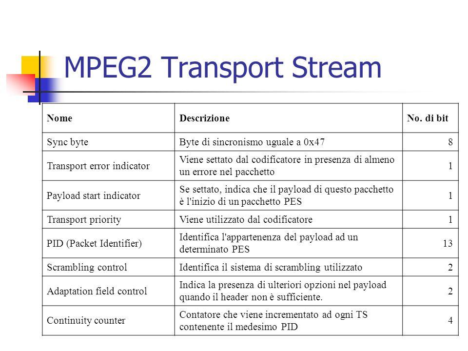 MPEG2 Transport Stream NomeDescrizioneNo. di bit Sync byteByte di sincronismo uguale a 0x478 Transport error indicator Viene settato dal codificatore